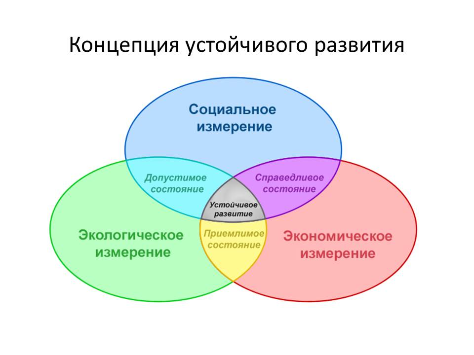 устойчивое развитие в схемах